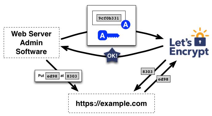 Reprensetação autenticação do Let's Encrypt
