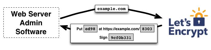Representção do funcionamento do Let's Encrypt