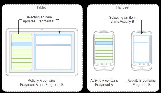 Exemplo fragments com telas de tamanhos diferentes