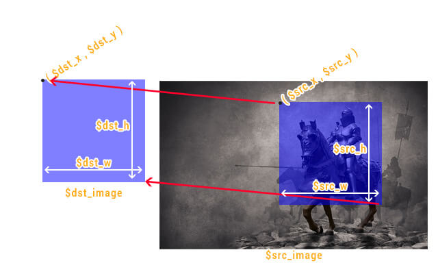 Ilustração do parâmetros da função imagecopyresampled.